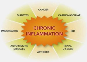 Disease-or-illness-caused-by-inflammation